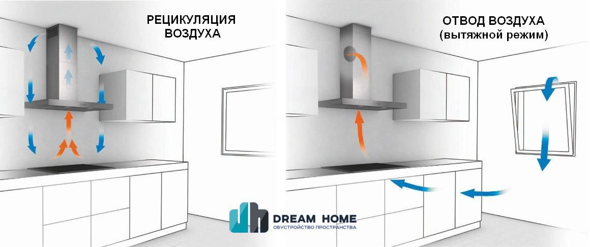 Рециркуляция или отвод воздуха в вытяжках (схема)