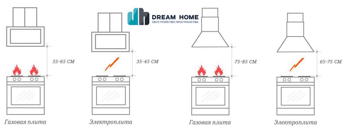 Габариты и ширина плиты при установке кухонных вытяжек